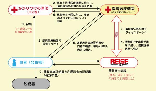 ●提携医療機関が運動療法処方箋を作成する場合